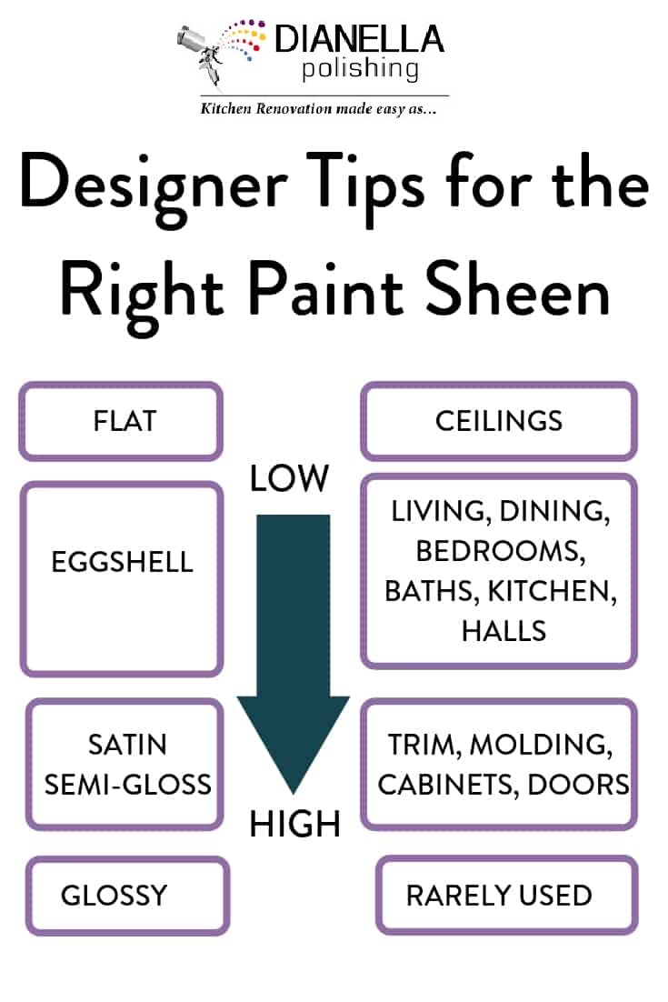 Dianella Polishing tipps on what paint sheen to use for your project